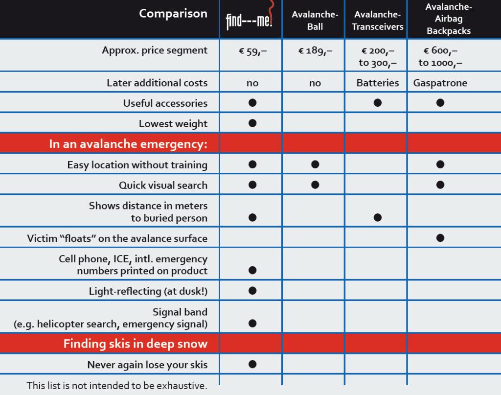 Comparison of different avalanche rescue systems